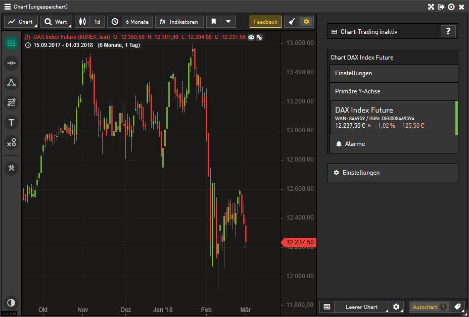 Das Bild zeigt einen Chart des DAX Index Futures