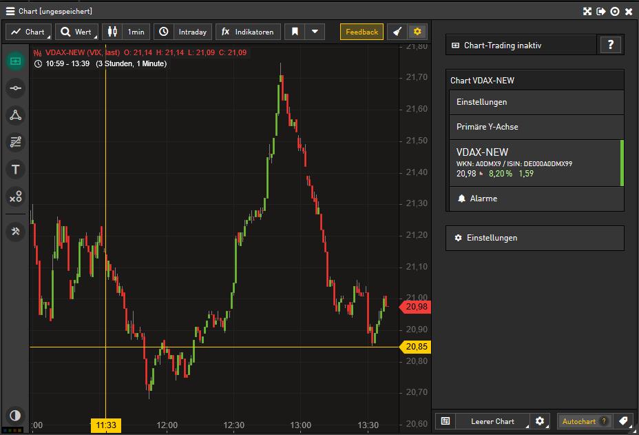Das bIld zeigt einen Chart des VDAX New
